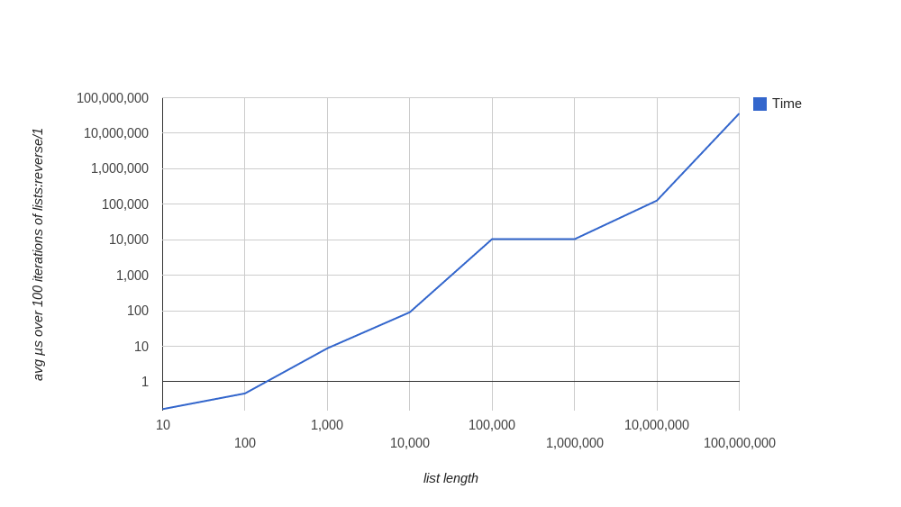 Graph plotting average microseconds taken over 100 lists:reverse/1 runs versus length of list